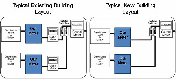 Prepaid meter installation layout